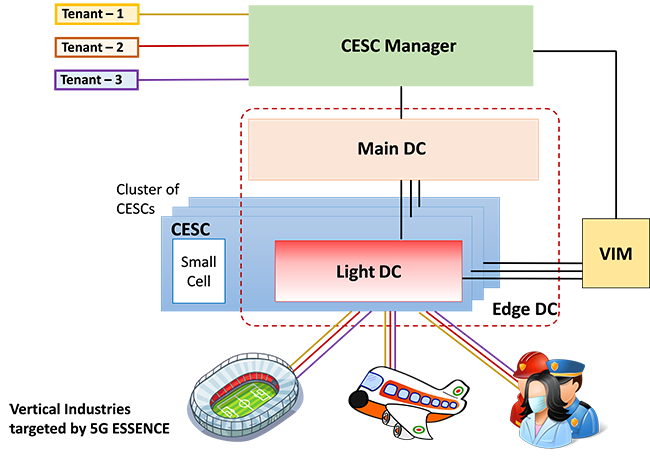 5G-ESSENCE High Level Architecture